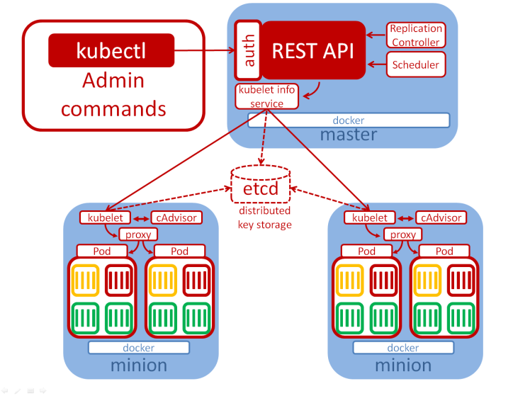 Getting started with openshift container platform oliver for Architecture kubernetes