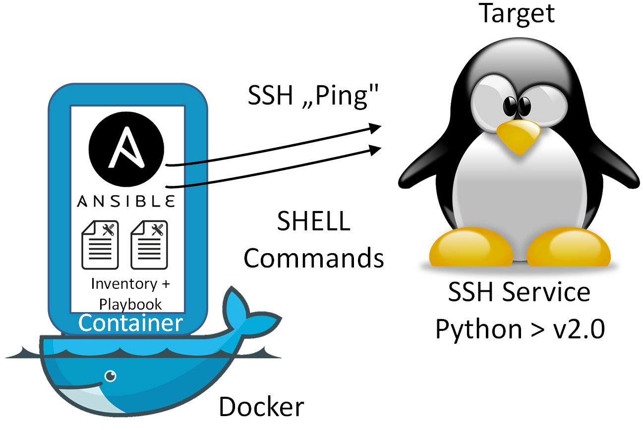 PostgreSQL deployment in Azure - OpenEarth - Deltares Public