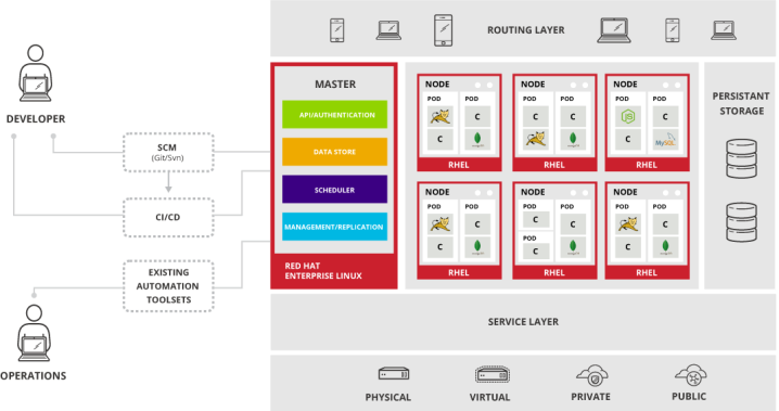 OpenShift_Container_Platform_architecture_overview