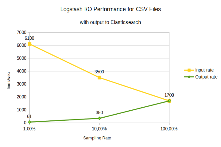 2016-12-05-15_45_32-logstash-input-performance-with-and-without-elasticsearch-output-ov-v0-1-ods-l
