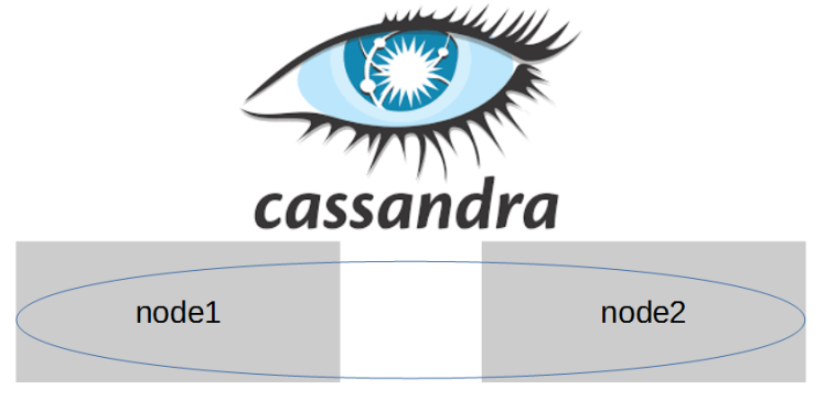apache cassandra logo. step 3: create a second cassandra node apache logo